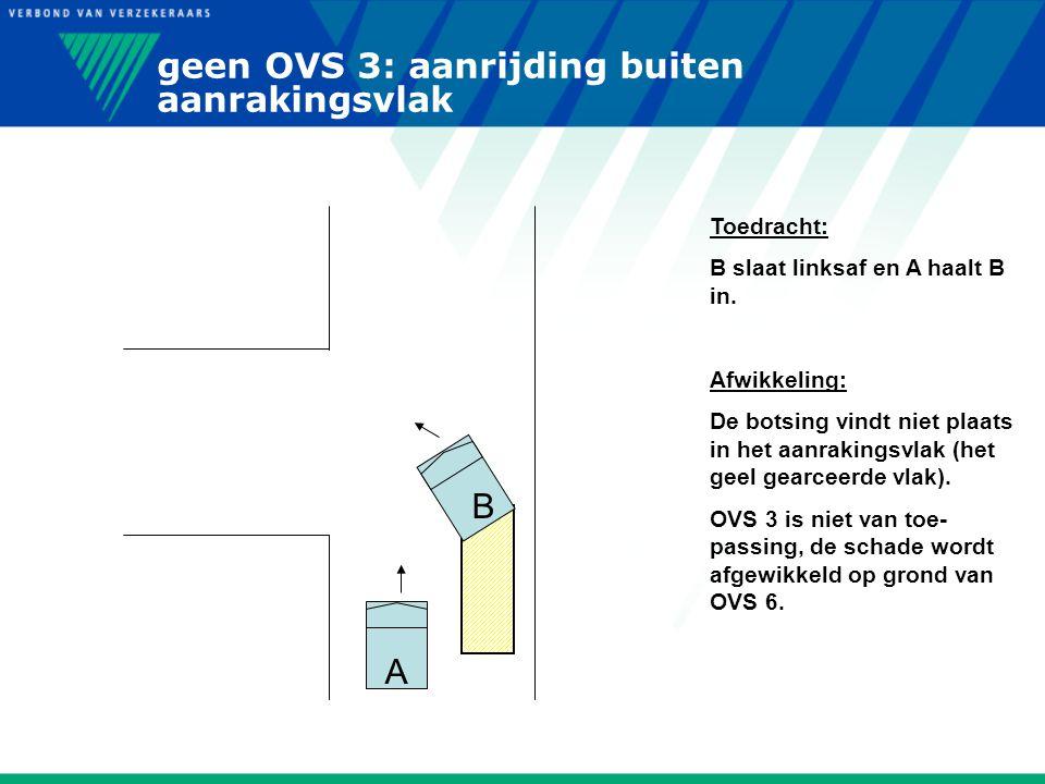 geen OVS 3: aanrijding buiten aanrakingsvlak A B Toedracht: B slaat linksaf en A haalt B in. Afwikkeling: De botsing vindt niet plaats in het aanrakin