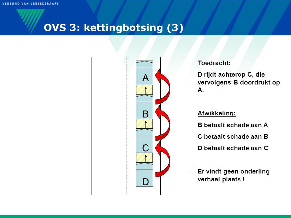 OVS 3: kettingbotsing (3) A C B D Toedracht: D rijdt achterop C, die vervolgens B doordrukt op A. Afwikkeling: B betaalt schade aan A C betaalt schade