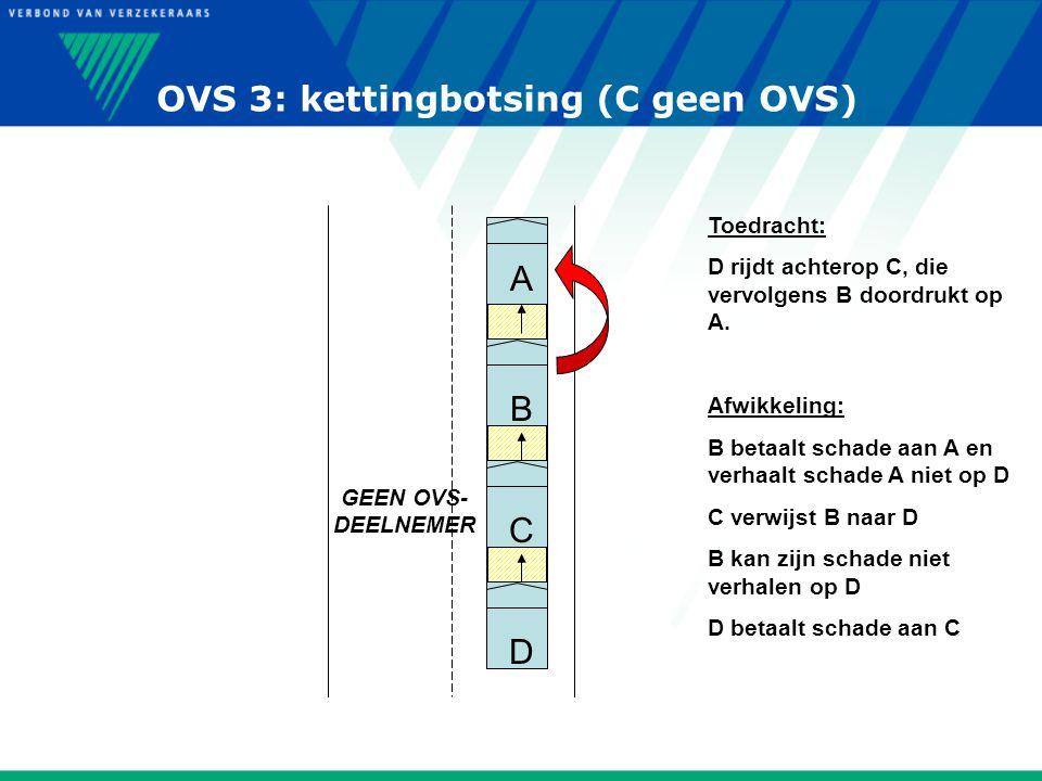 OVS 3: kettingbotsing (C geen OVS) A C B D Toedracht: D rijdt achterop C, die vervolgens B doordrukt op A. Afwikkeling: B betaalt schade aan A en verh