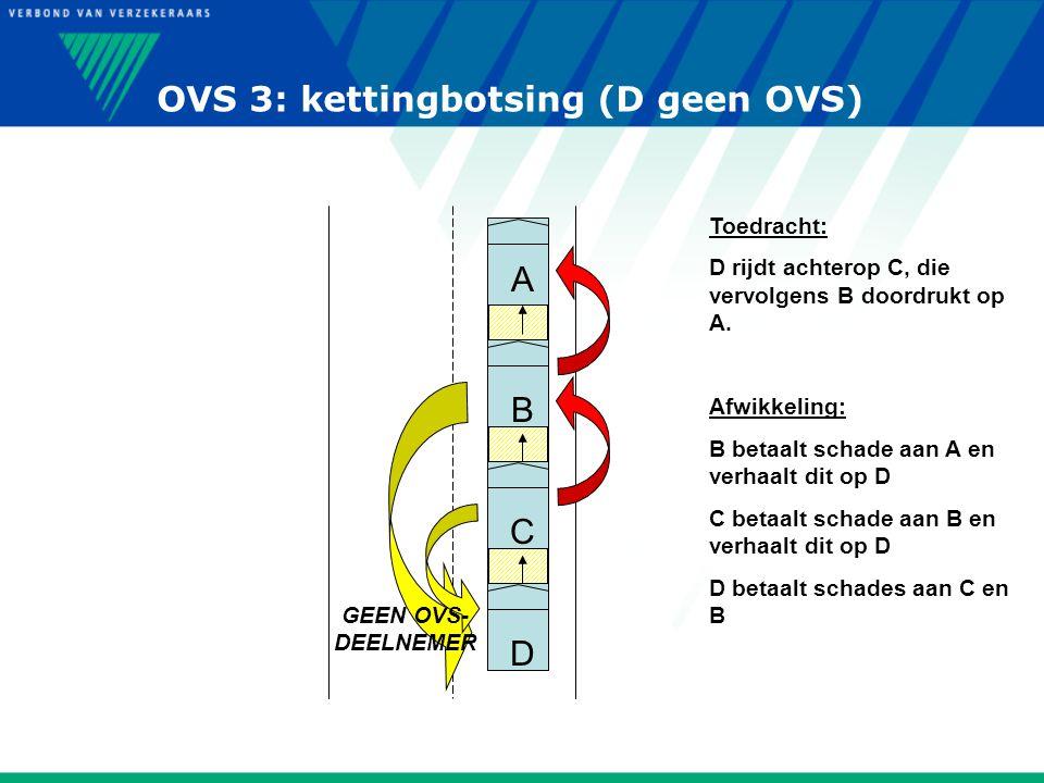 OVS 3: kettingbotsing (D geen OVS) A C B D Toedracht: D rijdt achterop C, die vervolgens B doordrukt op A. Afwikkeling: B betaalt schade aan A en verh