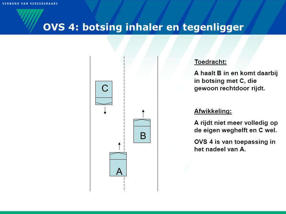 OVS 4: botsing inhaler en tegenligger B C A Toedracht: A haalt B in en komt daarbij in botsing met C, die gewoon rechtdoor rijdt. Afwikkeling: A rijdt
