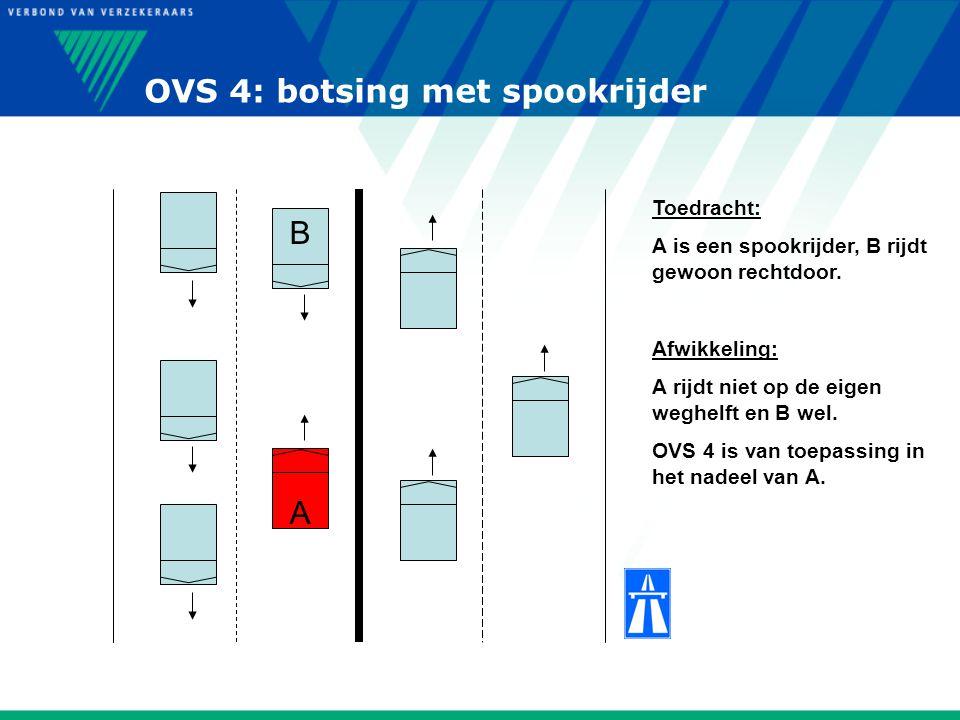OVS 4: botsing met spookrijder A B Toedracht: A is een spookrijder, B rijdt gewoon rechtdoor. Afwikkeling: A rijdt niet op de eigen weghelft en B wel.