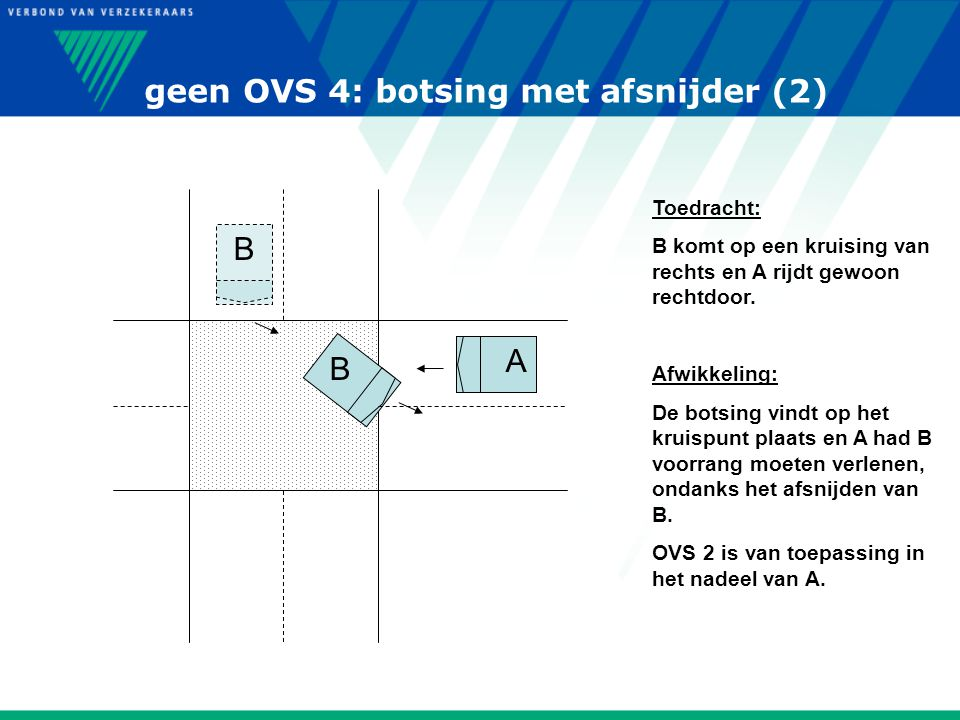 geen OVS 4: botsing met afsnijder (2) B B A Toedracht: B komt op een kruising van rechts en A rijdt gewoon rechtdoor. Afwikkeling: De botsing vindt op