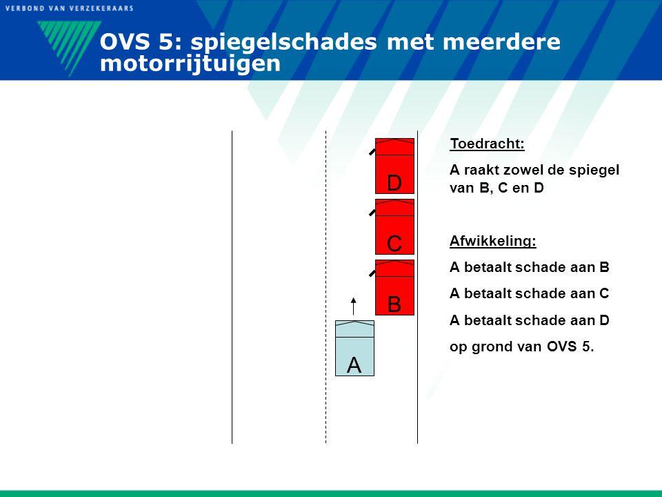 OVS 5: spiegelschades met meerdere motorrijtuigen Toedracht: A raakt zowel de spiegel van B, C en D Afwikkeling: A betaalt schade aan B A betaalt scha