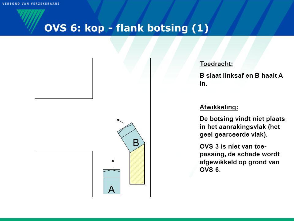 OVS 6: kop - flank botsing (1) A B Toedracht: B slaat linksaf en B haalt A in. Afwikkeling: De botsing vindt niet plaats in het aanrakingsvlak (het ge