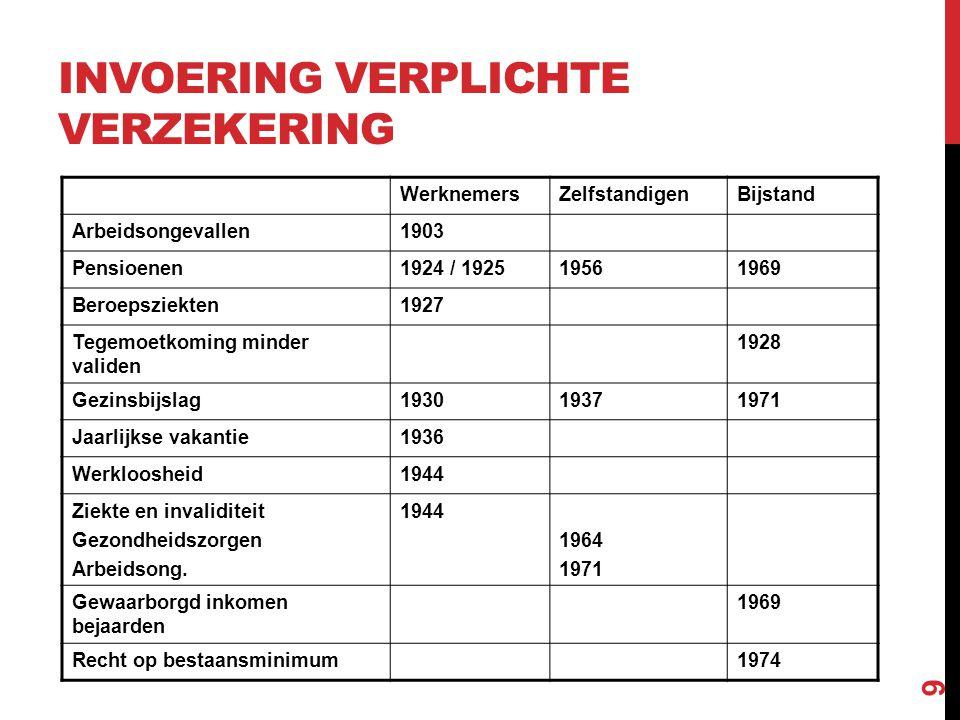 INVOERING VERPLICHTE VERZEKERING WerknemersZelfstandigenBijstand Arbeidsongevallen1903 Pensioenen1924 / 192519561969 Beroepsziekten1927 Tegemoetkoming