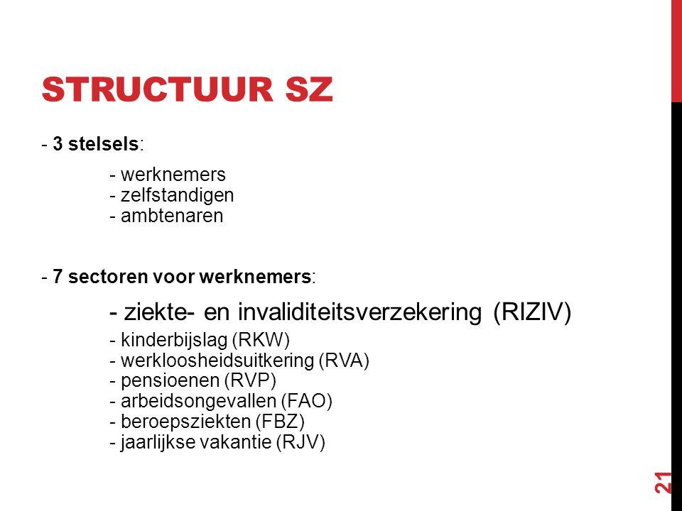 STRUCTUUR SZ - 3 stelsels: - werknemers - zelfstandigen - ambtenaren - 7 sectoren voor werknemers: - ziekte- en invaliditeitsverzekering (RIZIV) - kin