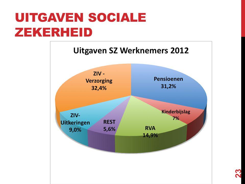 UITGAVEN SOCIALE ZEKERHEID 23