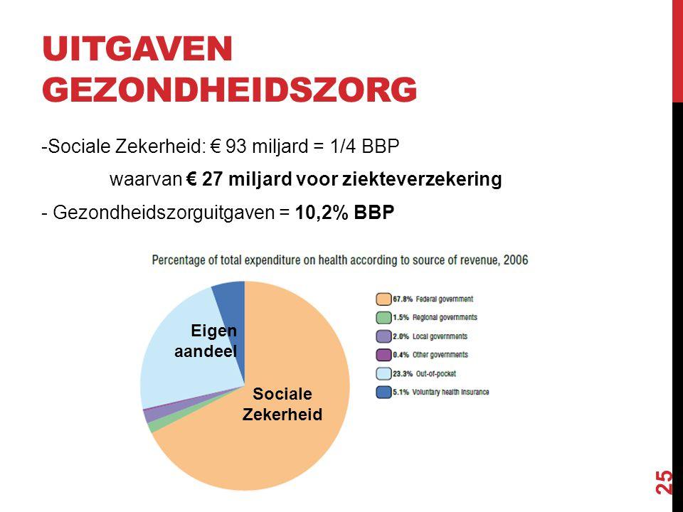UITGAVEN GEZONDHEIDSZORG -Sociale Zekerheid: € 93 miljard = 1/4 BBP waarvan € 27 miljard voor ziekteverzekering - Gezondheidszorguitgaven = 10,2% BBP