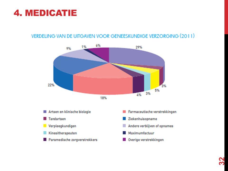 32 4. MEDICATIE