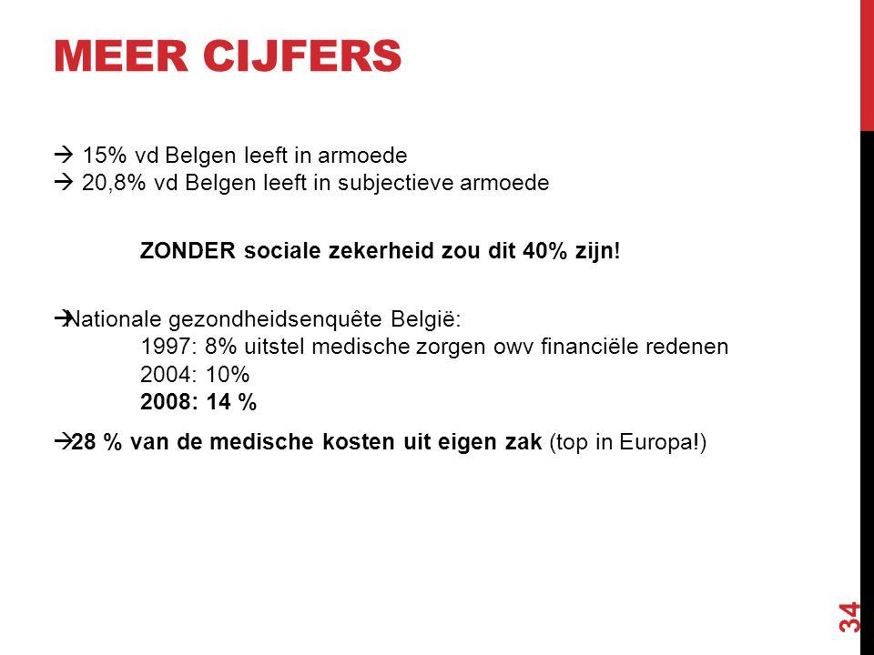 MEER CIJFERS  15% vd Belgen leeft in armoede  20,8% vd Belgen leeft in subjectieve armoede ZONDER sociale zekerheid zou dit 40% zijn!  Nationale ge