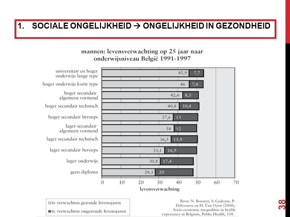 1.SOCIALE ONGELIJKHEID  ONGELIJKHEID IN GEZONDHEID 38