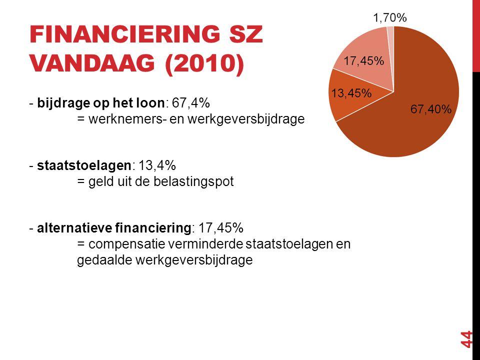 FINANCIERING SZ VANDAAG (2010) - bijdrage op het loon: 67,4% = werknemers- en werkgeversbijdrage - staatstoelagen: 13,4% = geld uit de belastingspot -
