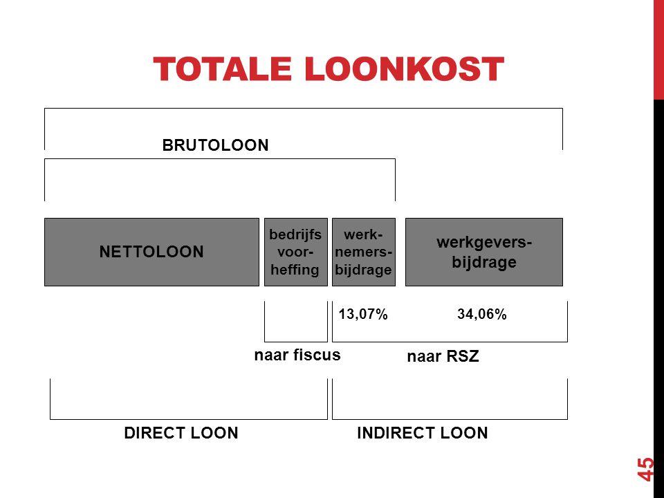 TOTALE LOONKOST NETTOLOON bedrijfs voor- heffing werk- nemers- bijdrage werkgevers- bijdrage BRUTOLOON naar RSZ naar fiscus INDIRECT LOONDIRECT LOON 1