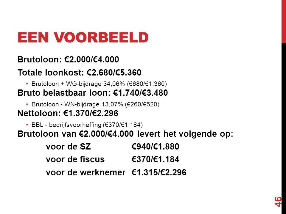 EEN VOORBEELD Brutoloon: €2.000/€4.000 Totale loonkost: €2.680/€5.360 •Brutoloon + WG-bijdrage 34,06% (€680/€1.360) Bruto belastbaar loon: €1.740/€3.4