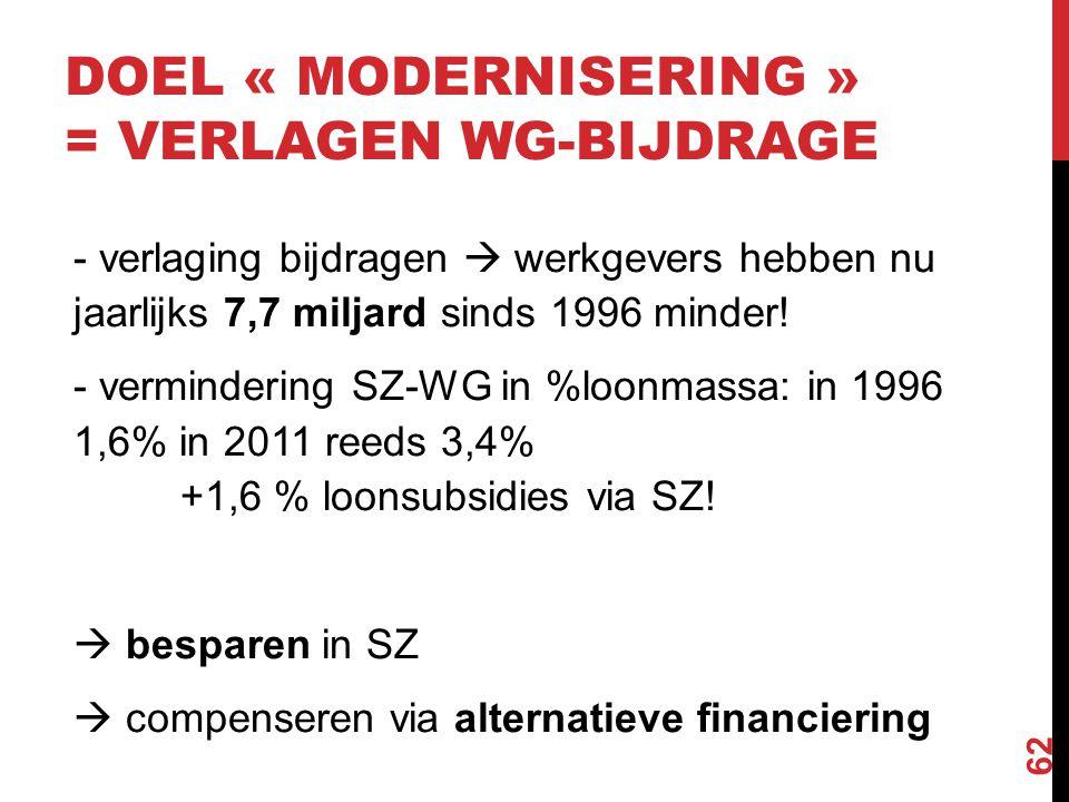 - verlaging bijdragen  werkgevers hebben nu jaarlijks 7,7 miljard sinds 1996 minder! - vermindering SZ-WG in %loonmassa: in 1996 1,6% in 2011 reeds 3