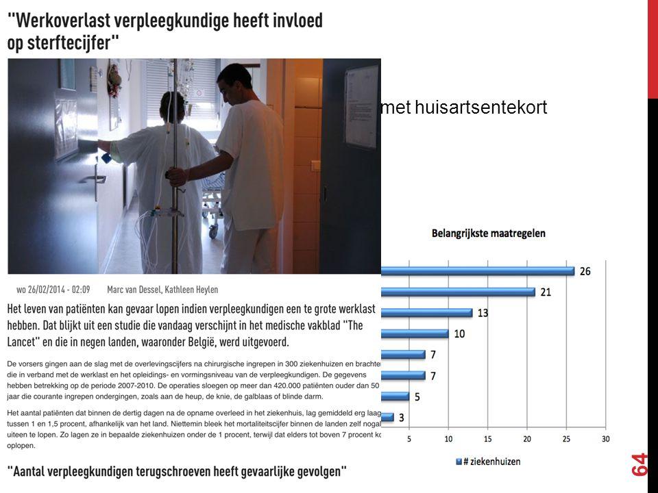 PERSONEELSTEKORT -HUISARTSEN: -helft Belgische gemeentes kampt met huisartsentekort -ARTSEN IN HET ZIEKENHUIS: -voorkeur voor privé -ereloonsuppleme