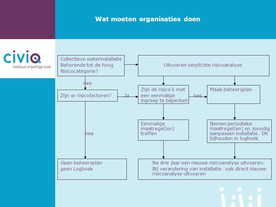 Collectieve waterinstallatie Behorende tot de hoog Uitvoeren verplichte risicoanalyse Risicocategorie? nee Zijn de risico's met Maak beheersplan Zijn