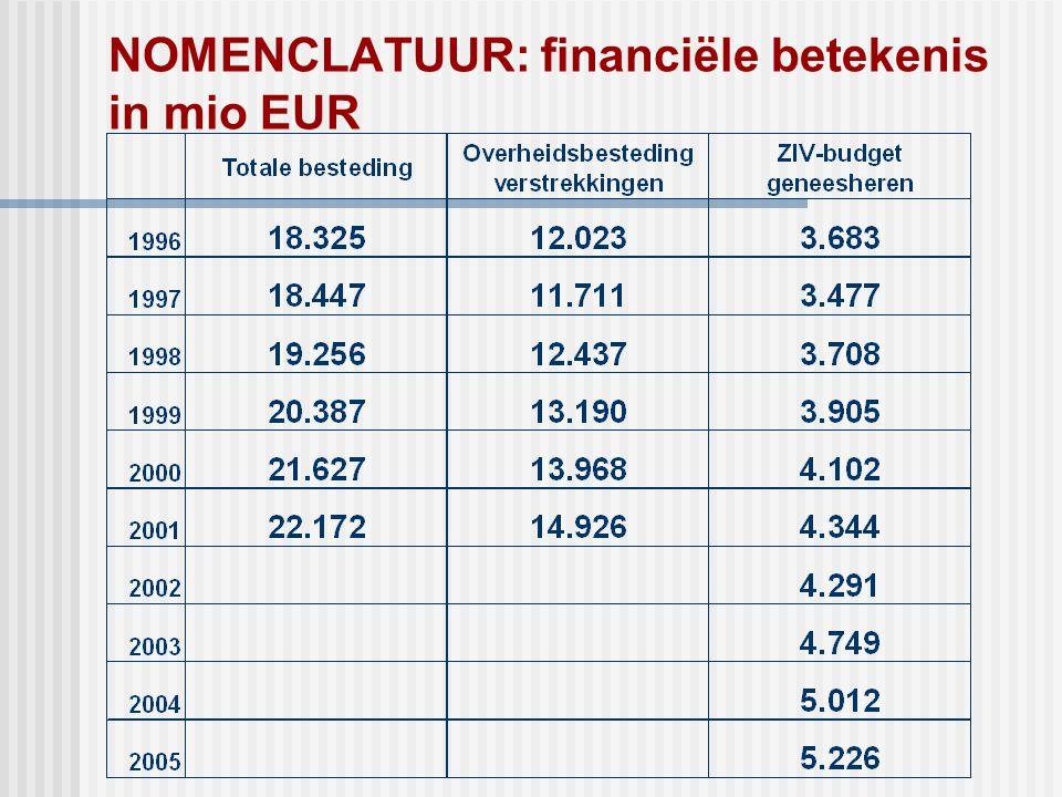 NOMENCLATUUR: financiële betekenis in mio EUR
