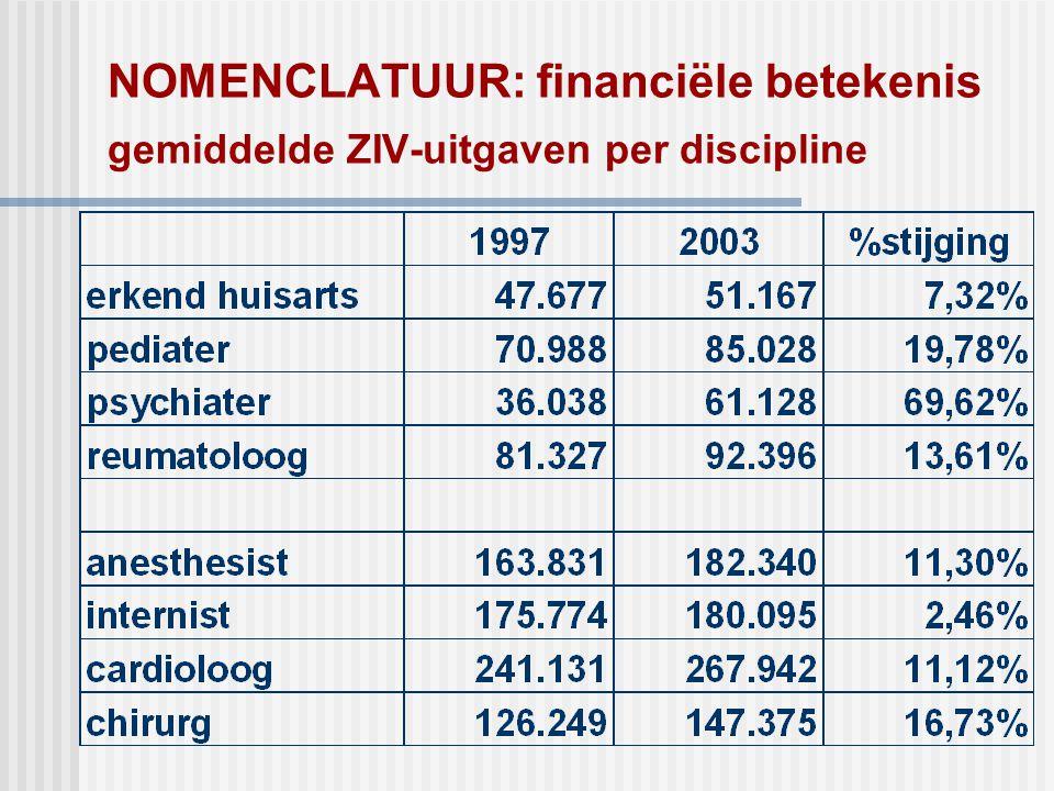 NOMENCLATUUR: financiële betekenis gemiddelde ZIV-uitgaven per discipline