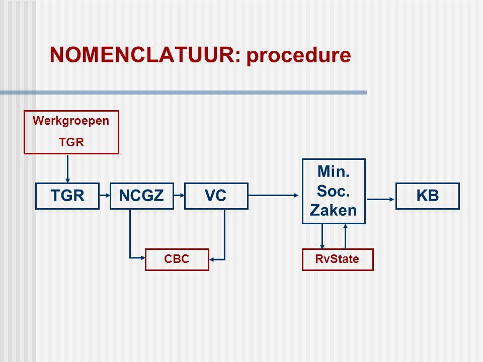 NOMENCLATUUR: procedure TGRNCGZ Min. Soc. Zaken KBVC RvStateCBC Werkgroepen TGR