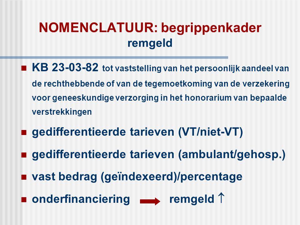 NOMENCLATUUR: begrippenkader remgeld  KB 23-03-82 tot vaststelling van het persoonlijk aandeel van de rechthebbende of van de tegemoetkoming van de v