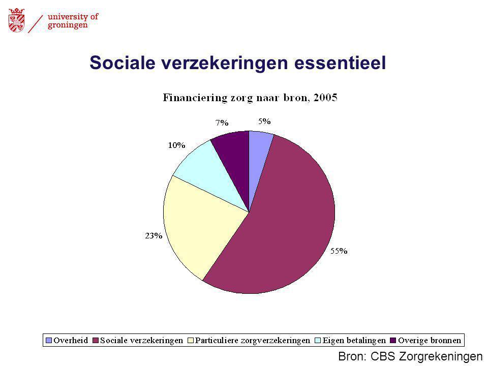 Sociale verzekeringen essentieel Bron: CBS Zorgrekeningen