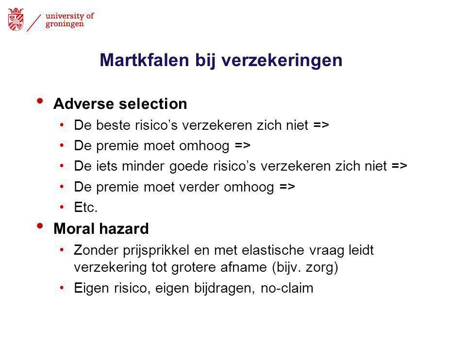 Martkfalen bij verzekeringen • Adverse selection •De beste risico's verzekeren zich niet => •De premie moet omhoog => •De iets minder goede risico's verzekeren zich niet => •De premie moet verder omhoog => •Etc.