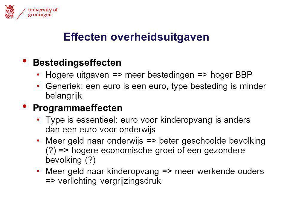 Effecten overheidsuitgaven • Bestedingseffecten •Hogere uitgaven => meer bestedingen => hoger BBP •Generiek: een euro is een euro, type besteding is minder belangrijk • Programmaeffecten •Type is essentieel: euro voor kinderopvang is anders dan een euro voor onderwijs •Meer geld naar onderwijs => beter geschoolde bevolking (?) => hogere economische groei of een gezondere bevolking (?) •Meer geld naar kinderopvang => meer werkende ouders => verlichting vergrijzingsdruk