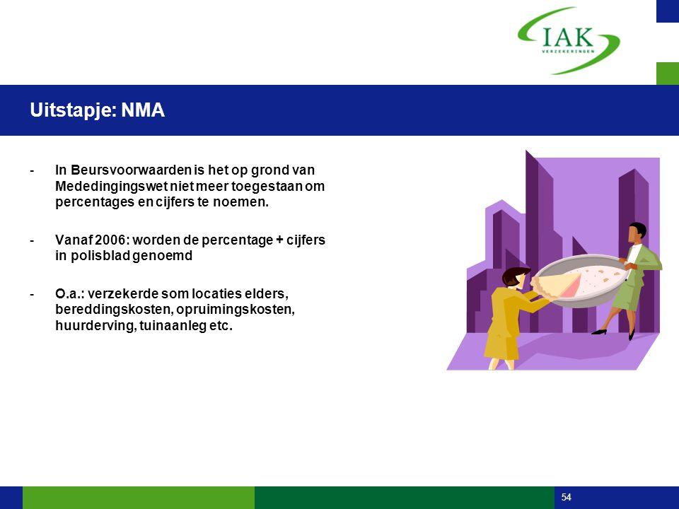 54 Uitstapje: NMA -In Beursvoorwaarden is het op grond van Mededingingswet niet meer toegestaan om percentages en cijfers te noemen. -Vanaf 2006: word