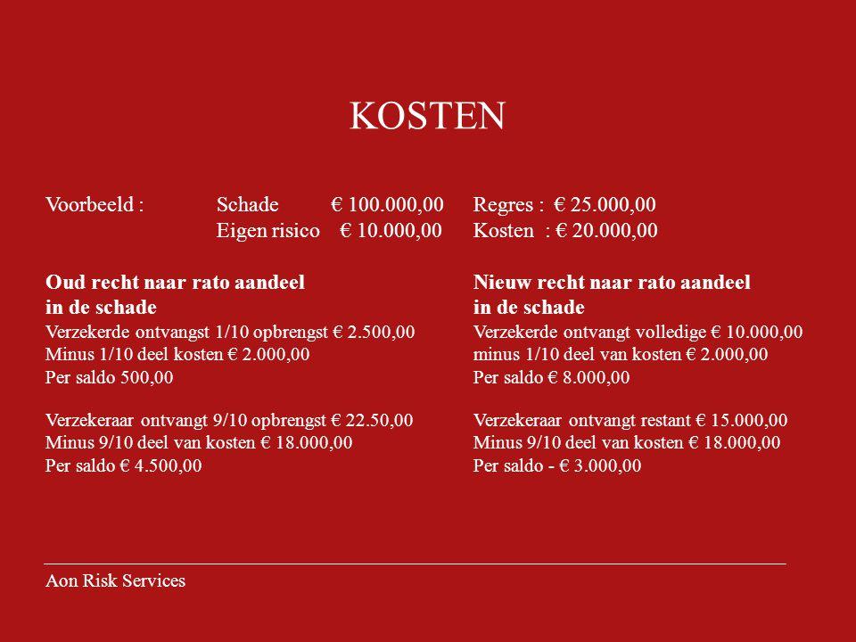 KOSTEN Voorbeeld : Schade € 100.000,00 Regres : € 25.000,00 Eigen risico € 10.000,00Kosten : € 20.000,00 Oud recht naar rato aandeel Nieuw recht naar