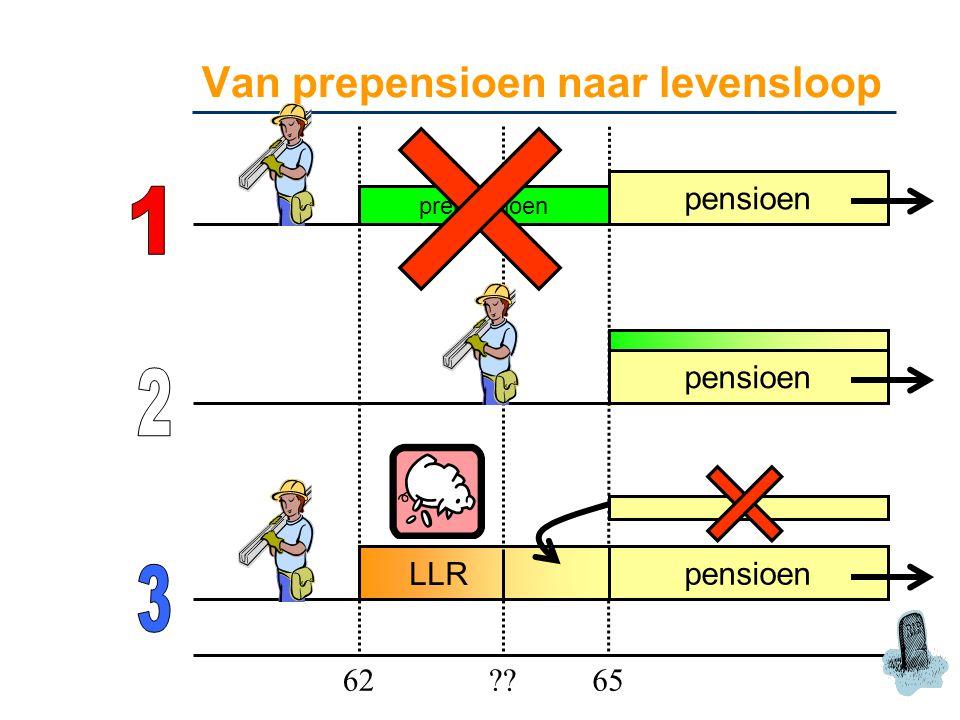 Van prepensioen naar levensloop prepensioen pensioen 6265 ?? pensioen LLR pensioen