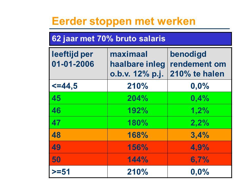 Eerder stoppen met werken leeftijd per 01-01-2006 maximaal haalbare inleg o.b.v. 12% p.j. benodigd rendement om 210% te halen <=44,5210%0,0% 45204%0,4