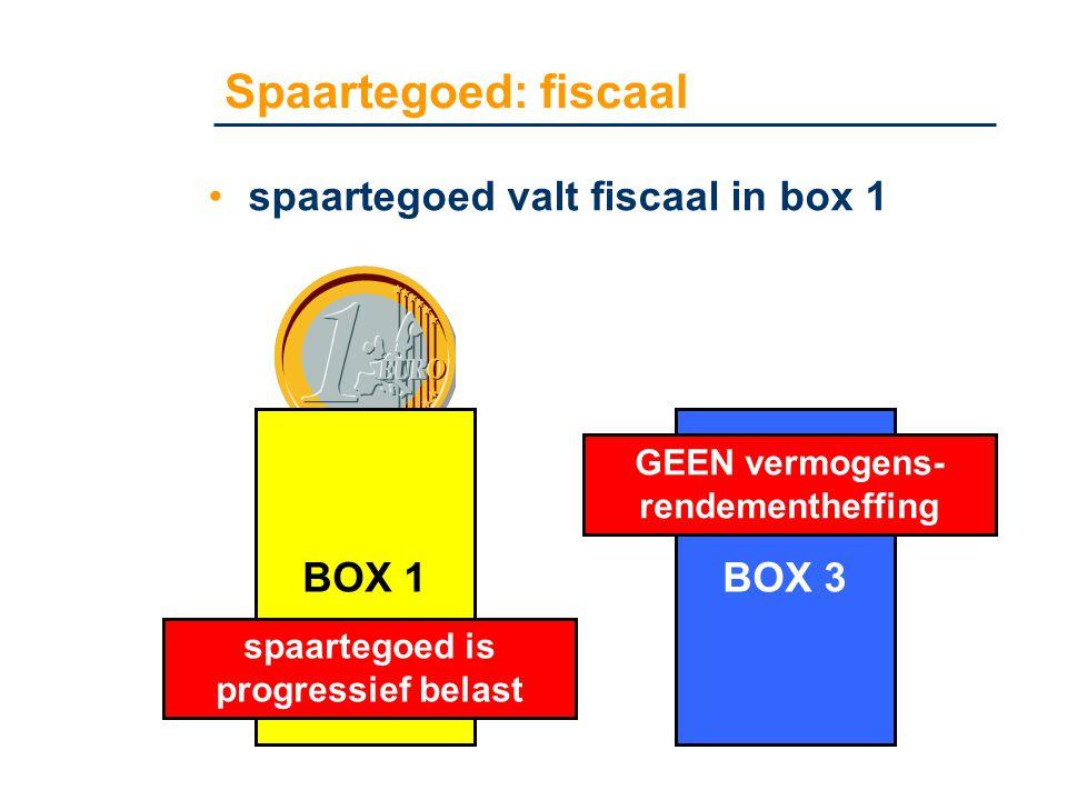 Spaartegoed: fiscaal •spaartegoed valt fiscaal in box 1 BOX 1BOX 3 GEEN vermogens- rendementheffing spaartegoed is progressief belast