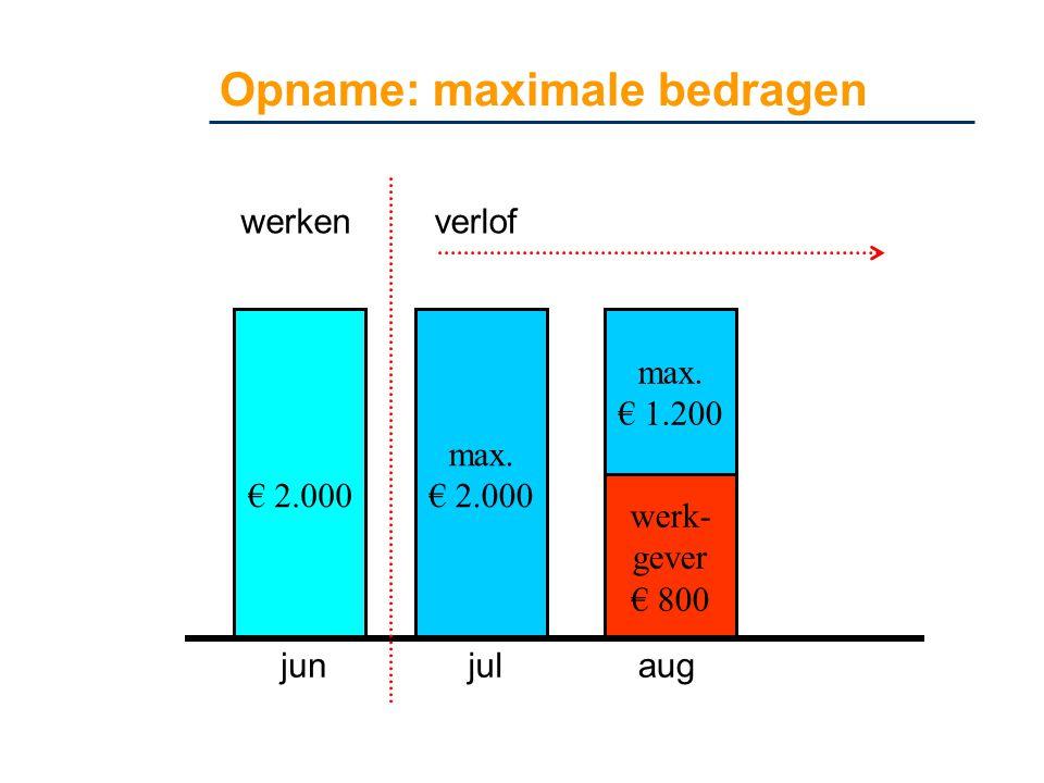 Opname: maximale bedragen € 2.000 max. € 2.000 max. € 1.200 werk- gever € 800 junjulaug werkenverlof