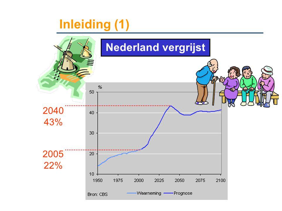 Inleiding (1) 2005 22% Nederland vergrijst 2040 43%