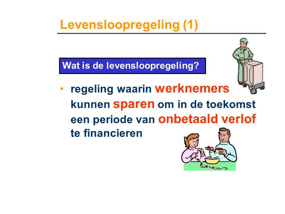Levensloopregeling (1) •regeling waarin werknemers kunnen sparen om in de toekomst een periode van onbetaald verlof te financieren Wat is de levensloo