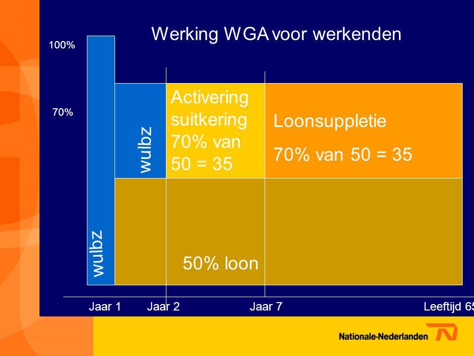 wulbz 100% 70% wulbz 50% loon Jaar 1Jaar 2Leeftijd 65 Loonsuppletie 70% van 50 = 35 Activering suitkering 70% van 50 = 35 Jaar 7 Werking WGA voor werkenden