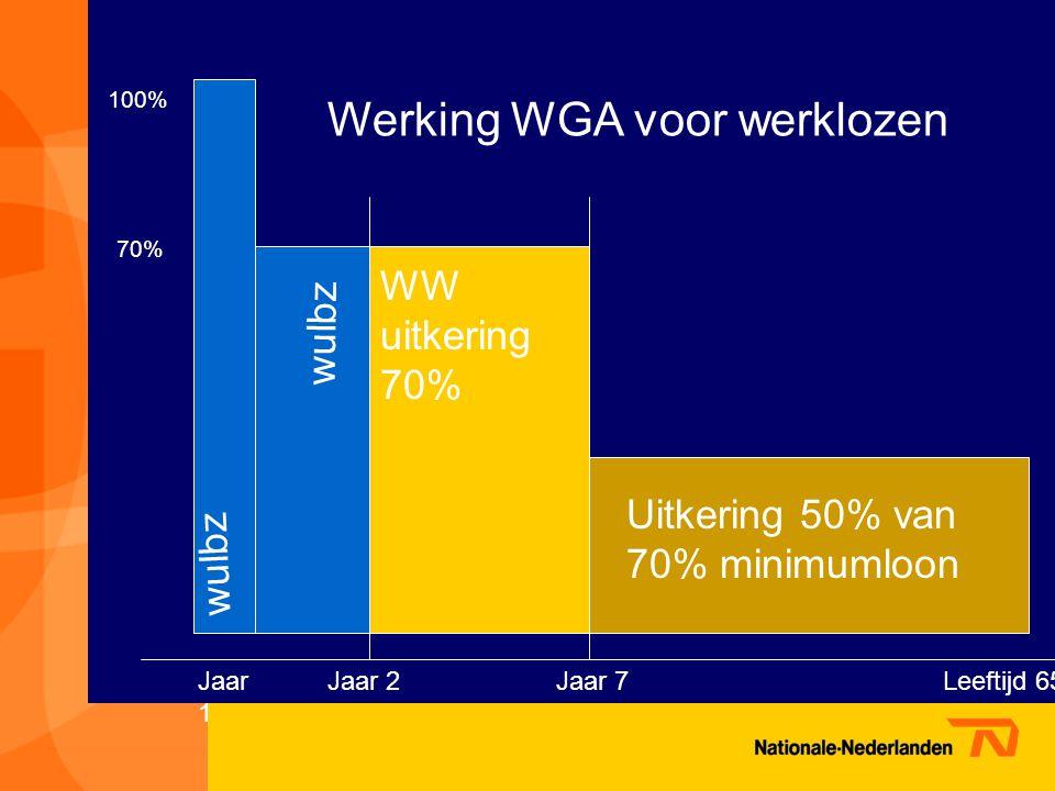 wulbz 100% 70% wulbz Jaar 1 Jaar 2Leeftijd 65 WW uitkering 70% Jaar 7 Uitkering 50% van 70% minimumloon Werking WGA voor werklozen