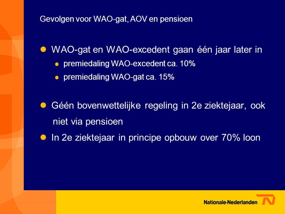 Gevolgen voor WAO-gat, AOV en pensioen  WAO-gat en WAO-excedent gaan één jaar later in  premiedaling WAO-excedent ca.