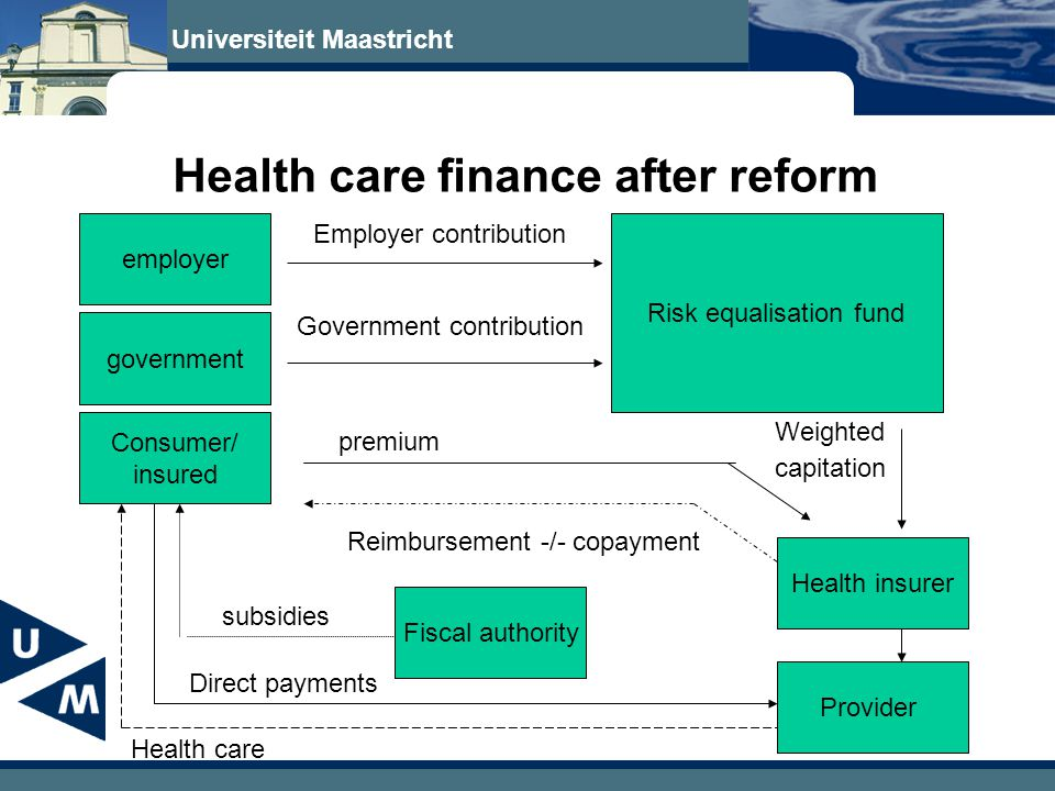 Universiteit Maastricht Health care finance after reform employer government Consumer/ insured Risk equalisation fund Health insurer Provider Fiscal authority Employer contribution Government contribution Weighted capitation premium Reimbursement -/- copayment subsidies Health care Direct payments