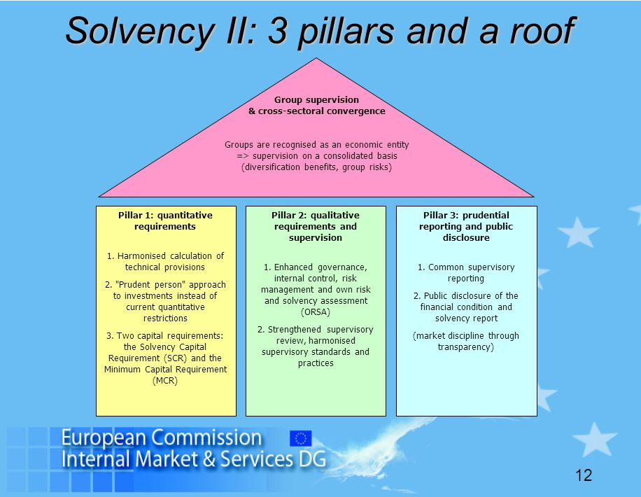 12 Solvency II: 3 pillars and a roof Pillar 1: quantitative requirements 1. Harmonised calculation of technical provisions 2.