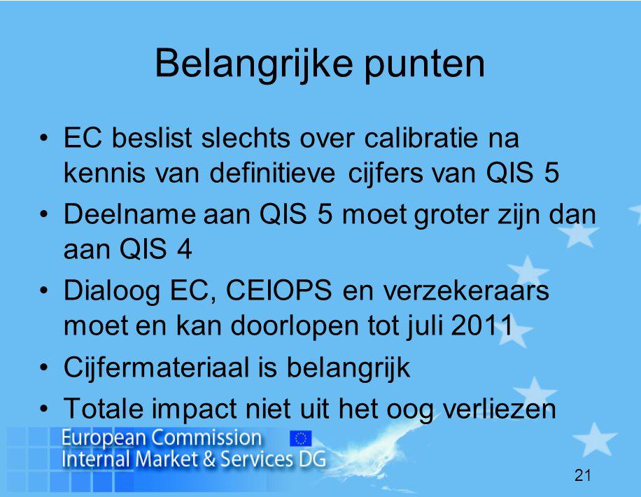 21 Belangrijke punten •EC beslist slechts over calibratie na kennis van definitieve cijfers van QIS 5 •Deelname aan QIS 5 moet groter zijn dan aan QIS 4 •Dialoog EC, CEIOPS en verzekeraars moet en kan doorlopen tot juli 2011 •Cijfermateriaal is belangrijk •Totale impact niet uit het oog verliezen