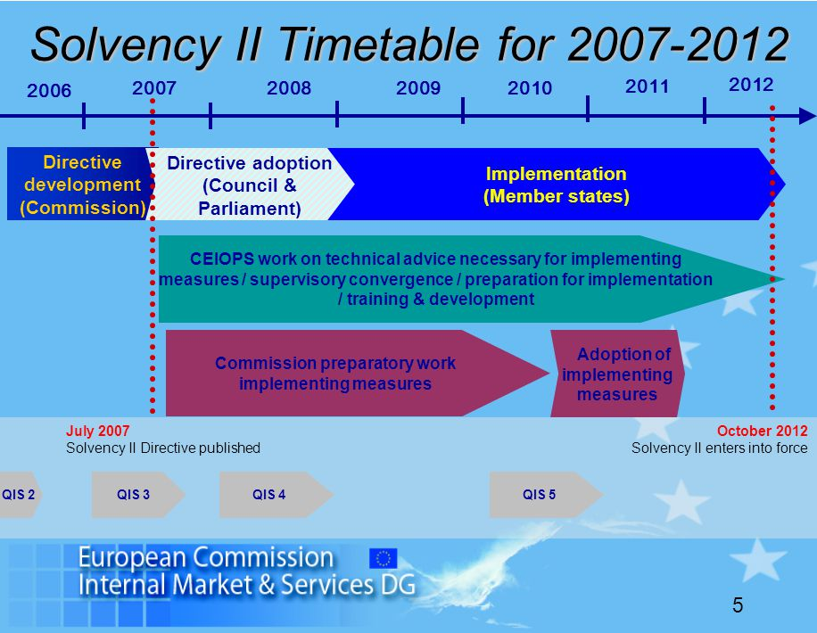 5 Solvency II Timetable for 2007-2012 Directive development (Commission) CEIOPS work on technical advice necessary for implementing measures / supervi