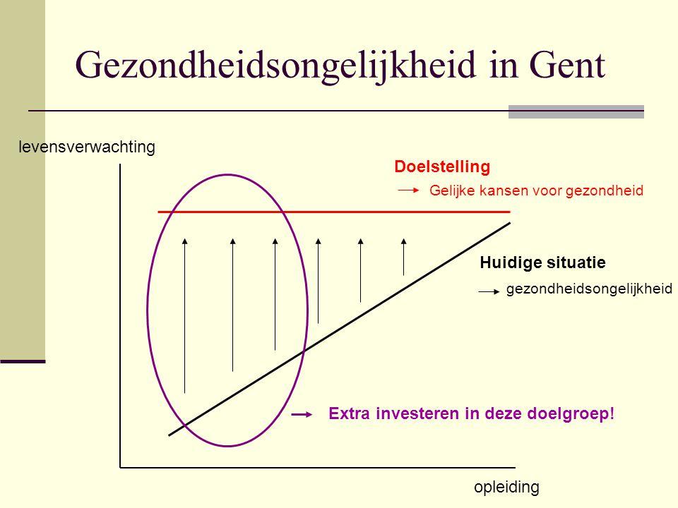 Gezondheidsongelijkheid in Gent opleiding levensverwachting Huidige situatie Doelstelling gezondheidsongelijkheid Gelijke kansen voor gezondheid Extra investeren in deze doelgroep!