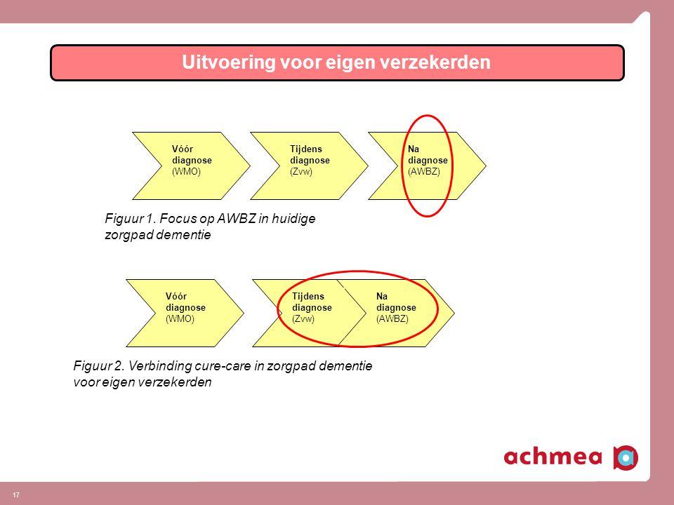 17 Uitvoering voor eigen verzekerden Vóór diagnose (WMO) Tijdens diagnose (Zvw) Na diagnose (AWBZ) Figuur 1.