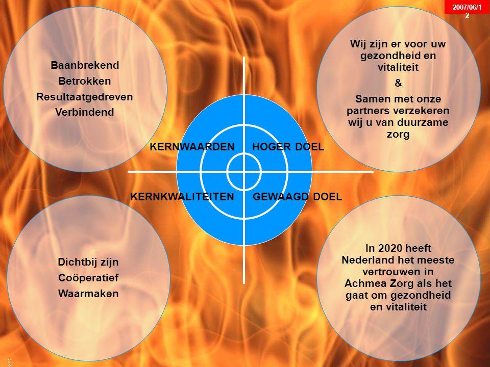 SW-MHB016-2003-06-12-SIR-V1 22 KERNWAARDENHOGER DOEL KERNKWALITEITENGEWAAGD DOEL Baanbrekend Betrokken Resultaatgedreven Verbindend Wij zijn er voor uw gezondheid en vitaliteit & Samen met onze partners verzekeren wij u van duurzame zorg Dichtbij zijn Coöperatief Waarmaken In 2020 heeft Nederland het meeste vertrouwen in Achmea Zorg als het gaat om gezondheid en vitaliteit 22 2007/06/1 2