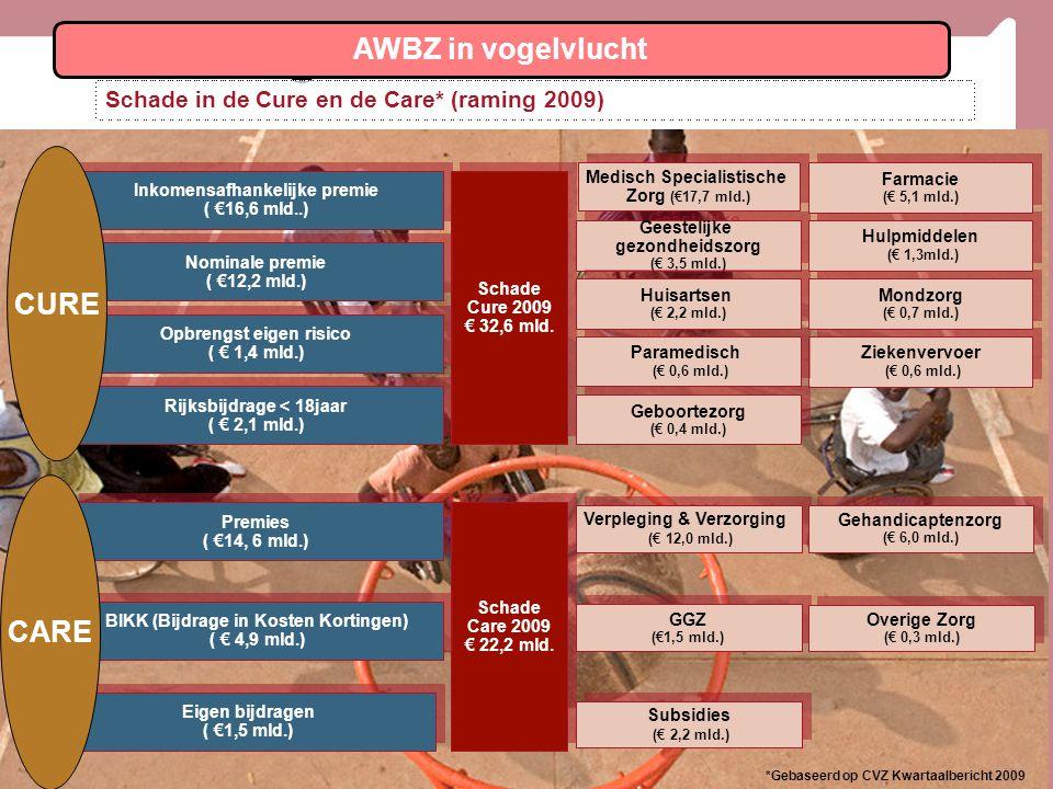 7 Geestelijke gezondheidszorg (€ 3,5 mld.) Geestelijke gezondheidszorg (€ 3,5 mld.) Huidige AWBZ Schade in de Cure en de Care* (raming 2009) Inkomensafhankelijke premie ( €16,6 mld..) Inkomensafhankelijke premie ( €16,6 mld..) Schade Cure 2009 € 32,6 mld.