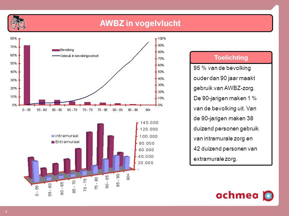 8 95 % van de bevolking ouder dan 90 jaar maakt gebruik van AWBZ-zorg.