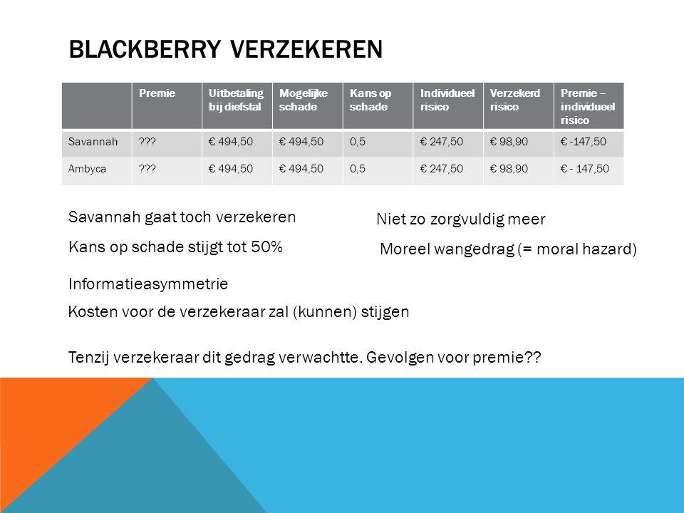 BLACKBERRY VERZEKEREN PremieUitbetaling bij diefstal Mogelijke schade Kans op schade Individueel risico Verzekerd risico Premie – individueel risico S